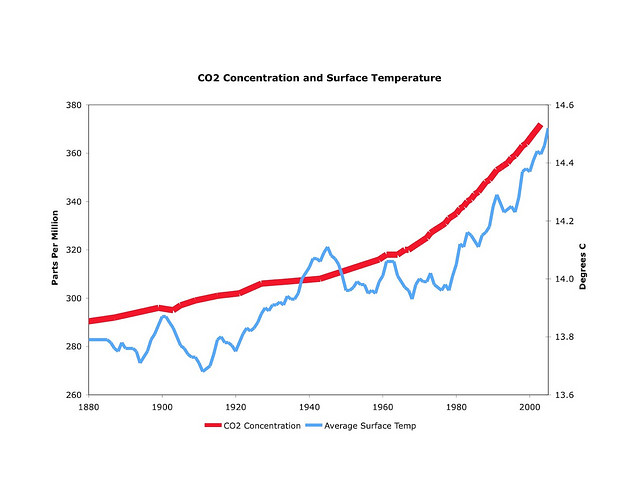 Carbon Concentration and Average Surface Temperature Chart