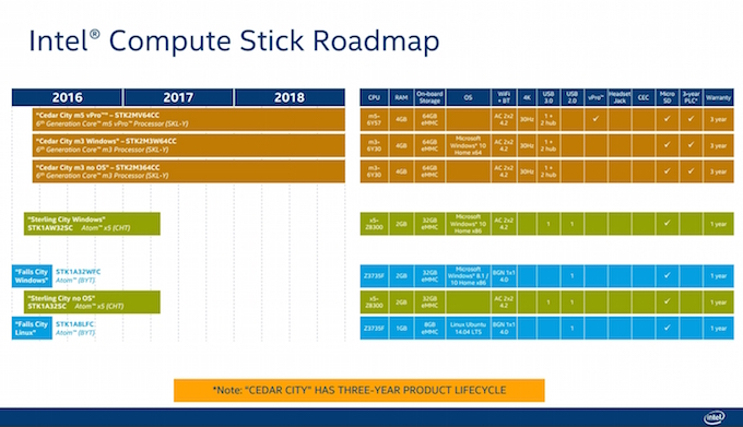 Roadmap of the Intel Compute Stick Thumbnail